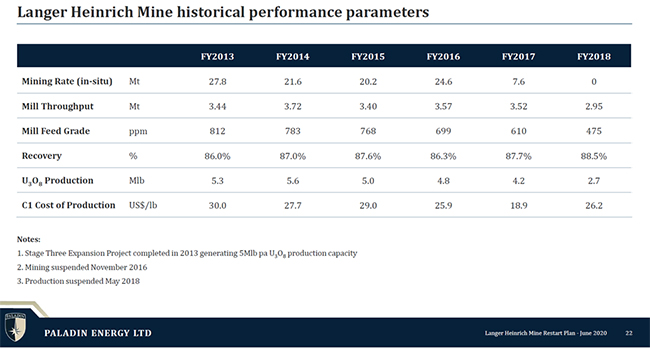 Langer Heinrich Mine historical performance parameters table